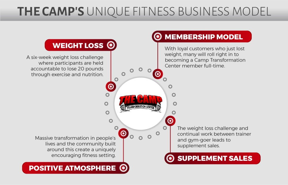 medium resolution of new upcoming gym franchise opportunity for sale