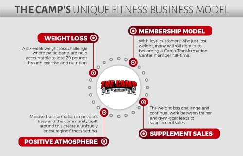 small resolution of new upcoming gym franchise opportunity for sale