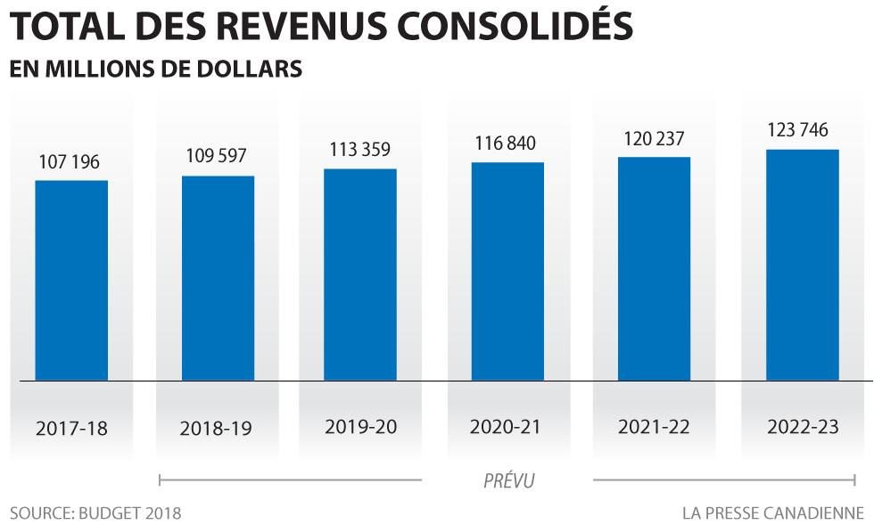 Total des revenus consolidés