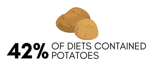 42% of diets associated with DCM in dogs contained potatoes