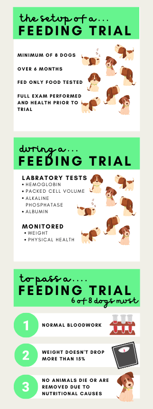 Graphic on how AAFCO feeding trials are performed
