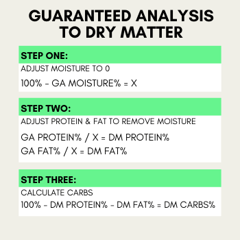 How to Calculate Dry Matter from Guaranteed Analysis to make it easier to compare dog foods.