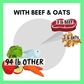 """Example of Food that would be part of the """"with"""" category - with Beef and Oat  - 3lb Beef, 94lb Other, 3lb Oats."""