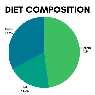 Diet composition of Pork Dog Food Recipe