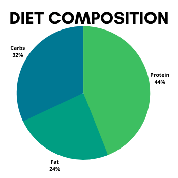Diet Composition of Pork and Sweet Potato Dog Food Recipe