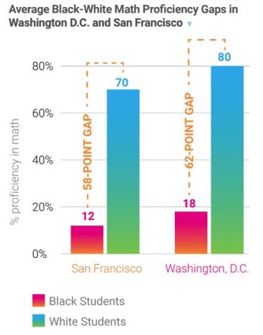 Math Proficiency rates in San Francisco and Washington D.C..