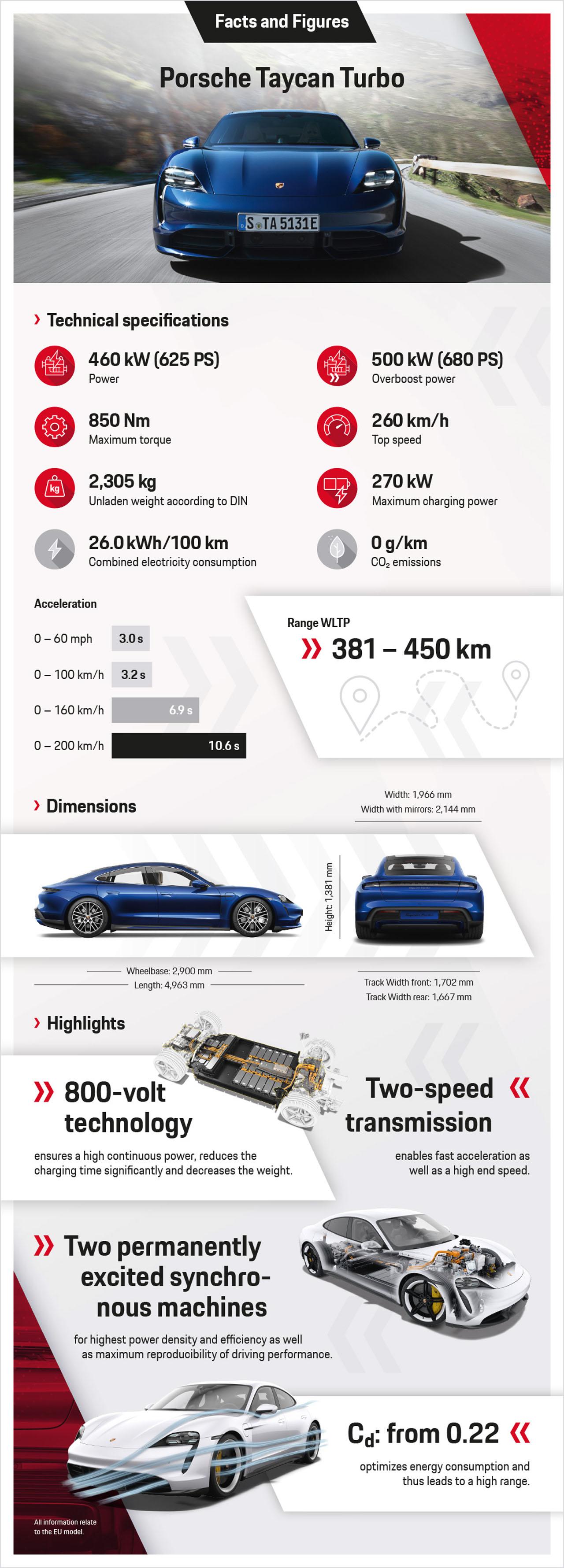 Unladen Weight Of Car : unladen, weight, 750-hp, Porsche, Taycan, Production, Unveiled, Frankfurt, Magazine