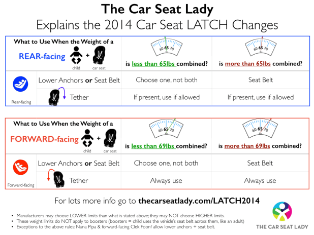 Oklahoma Car Seat Weight Requirements