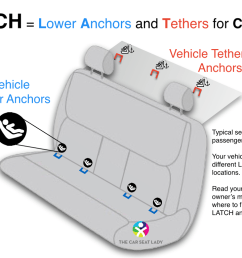 latch is a way to secure a child safety seat to the vehicle using straps from the child safety seat that connect to special metal anchors in the vehicle  [ 1024 x 768 Pixel ]