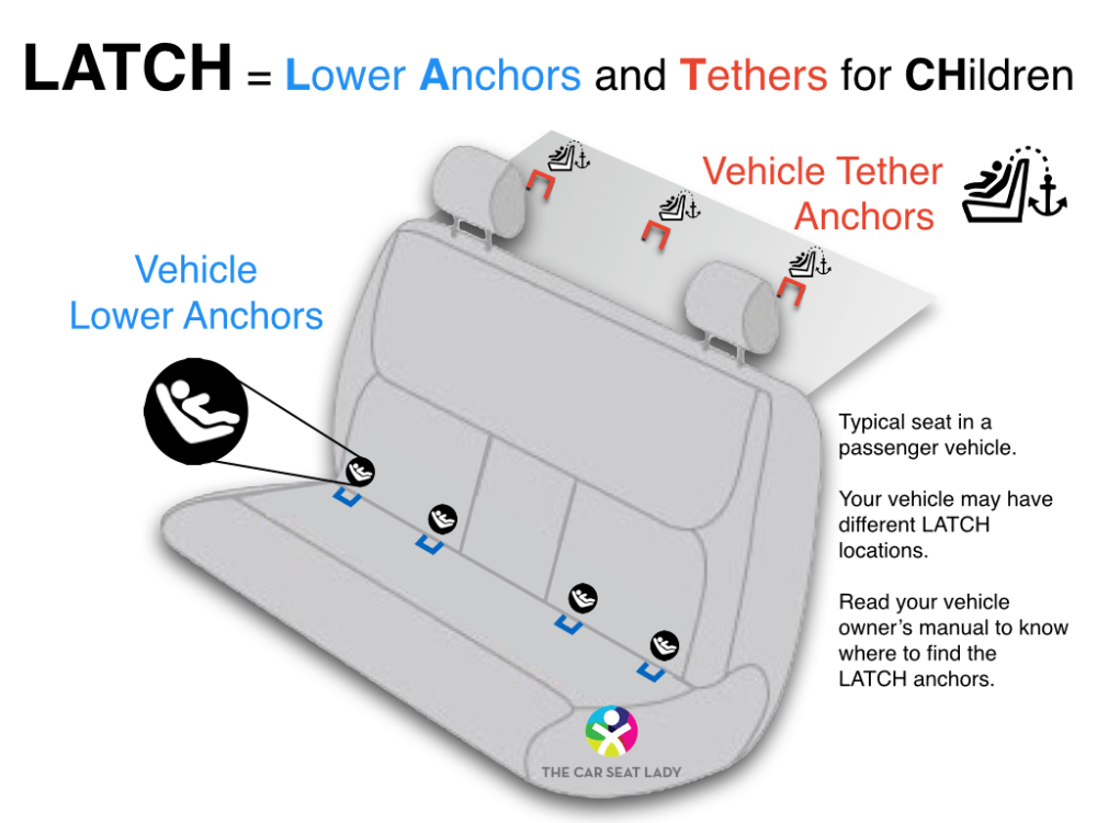 medium resolution of latch is a way to secure a child safety seat to the vehicle using straps from the child safety seat that connect to special metal anchors in the vehicle