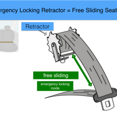 with this type of retractor during normal driving you can lean forward and back and the seat belt will slide in and out  [ 1024 x 768 Pixel ]