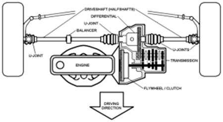 مجموعة نقل الحركة والمحور Transaxle
