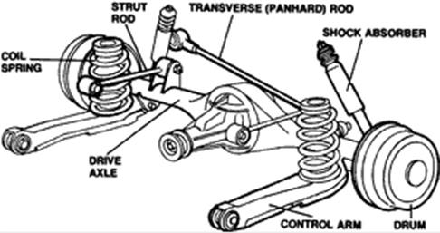 This is a non-independent rear suspension. It differs from