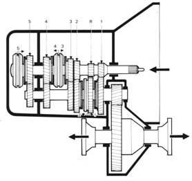 The Gearbox (Transmission)