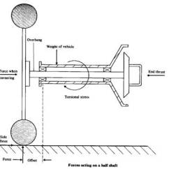 Wheel And Axle Diagram Cat Life Cycle Shafts