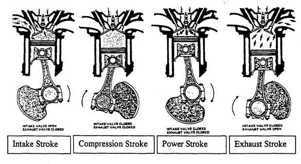 * Intake (induction orinlet) stroke : The intake valve has