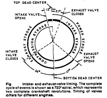 Engine indicator diagrams: