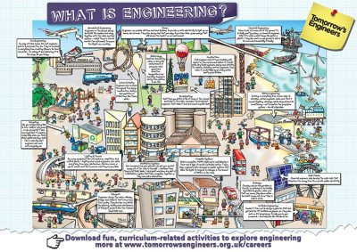 cartoon map for What Is Engineering. Map illustrating different job opportunities in engineering