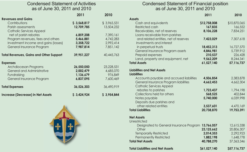 Annual Report  Statements  ThecatholicspiritCom