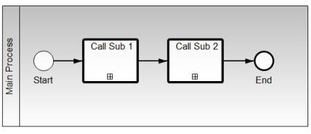 Main Proces with two Call-Activities