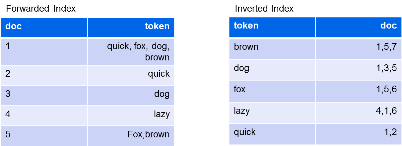 ForwardedVSInvertedIndex