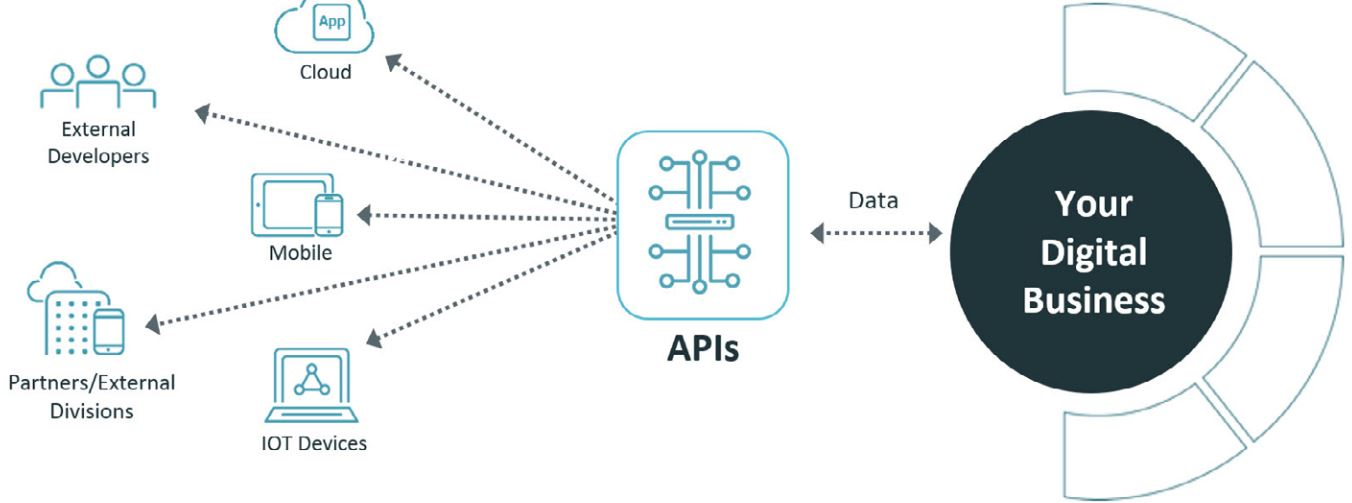 Thoughts about using API in IoT Scenarios | The Cattle Crew Blog