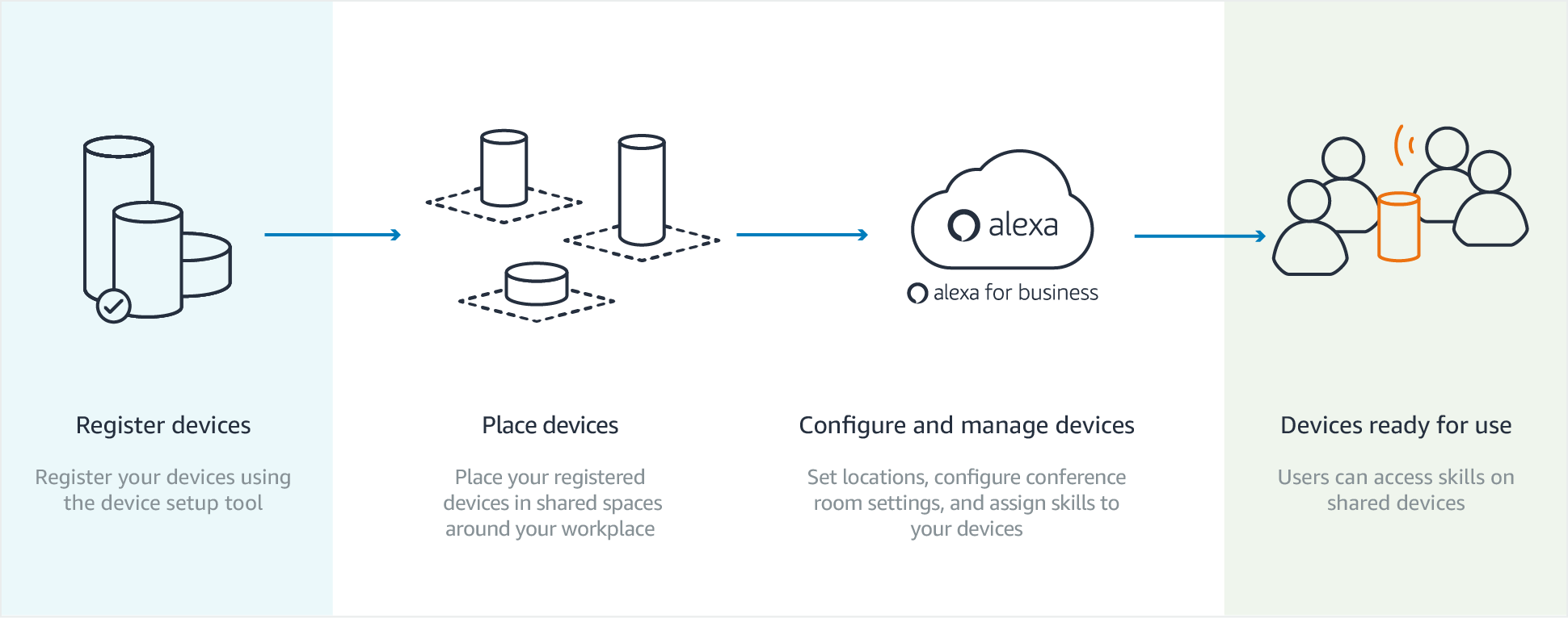 alexa-for-business_shared-devices