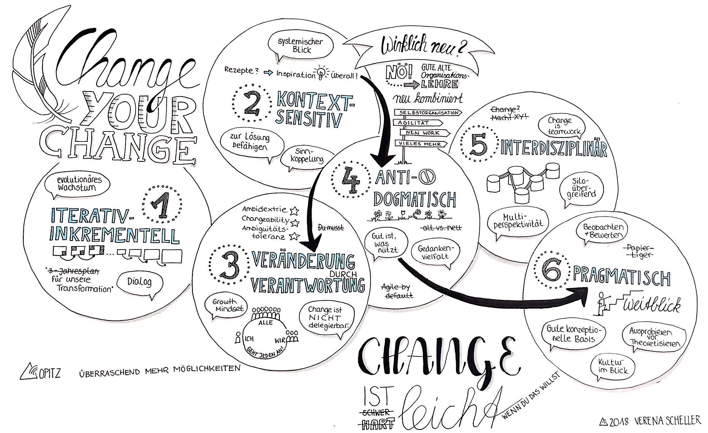 Changeyourchange_VSC