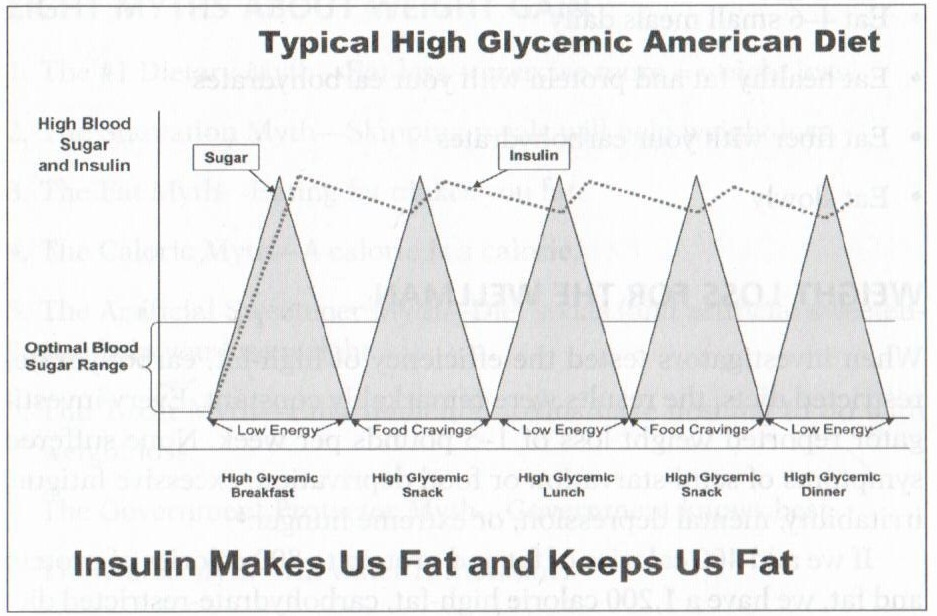 From WellMan: Graham Simpson MD (2009 Basic Health Publications)