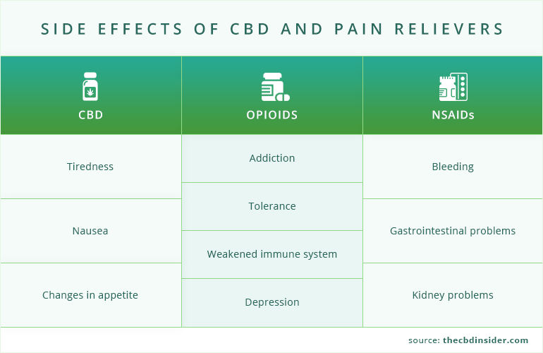 Side effect profile for CBD, opioids, and NSAIDs