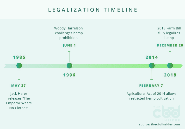 hemp legalization timeline