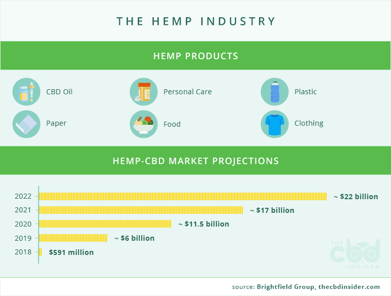 hemp products and projections for the hemp industry