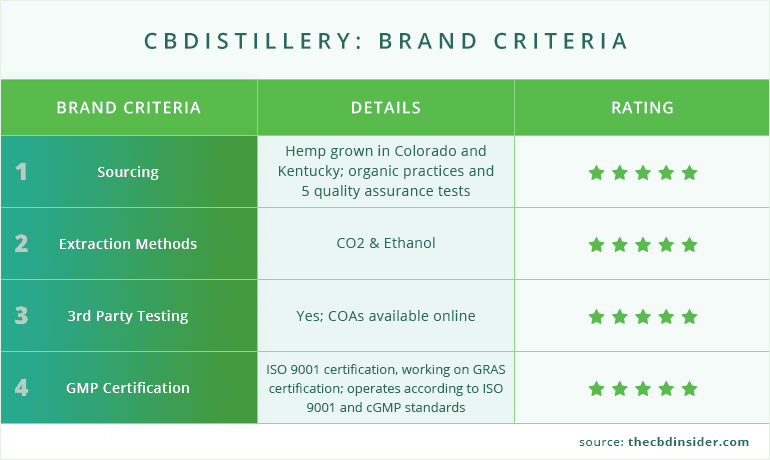 cbdistillery brand information about sourcing, extraction, testing, and certification