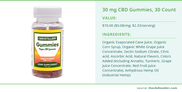 value and ingredients of 30 mg cbd gummies from cbdistillery