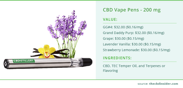 value and ingredients of cbd vape pens from cbdistillery