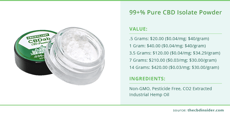 value and ingredients of pure cbd isolate powder from cbdistillery