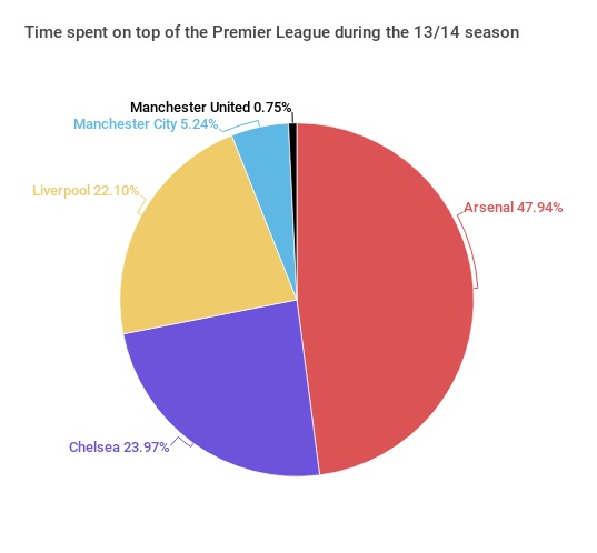 time-spent-on-top-of-the-premier-league-during-the-1314-season.png - crop