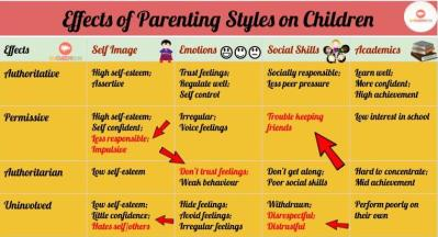 Parenting styles - Internet safety