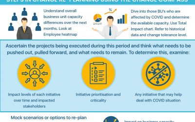 Guide for change re-planning – infographic
