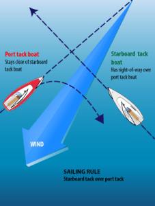 SailingRule1