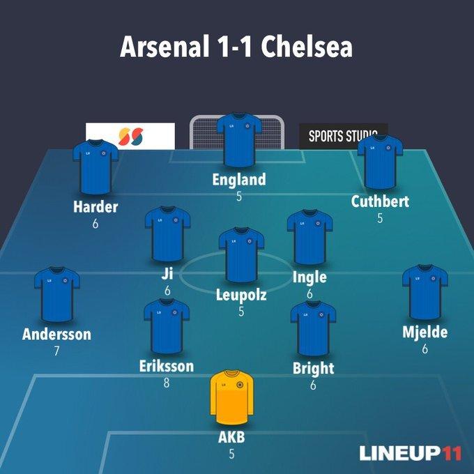 Arsenal Women 1-1 Chelsea Women Player Ratings