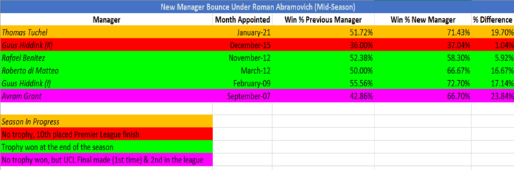 The story of the mid-season new manager bounce at Chelsea Football Club.