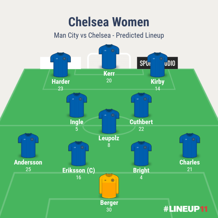 Man City vs Chelsea - Chelsea Predicted XI
