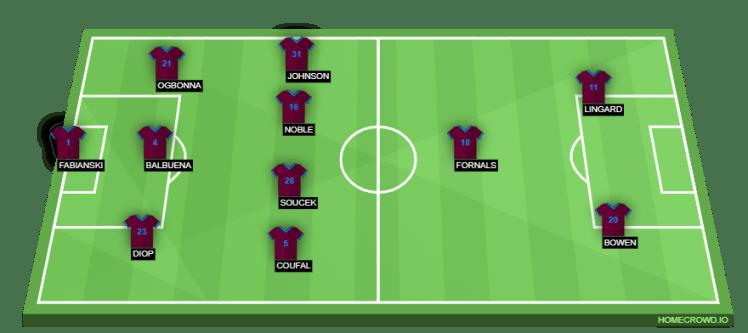 West Ham vs Chelsea - West Ham Predicted XI