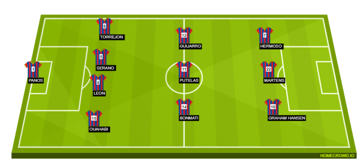 Our expected Barcelona femeni lineup for the womens Champions League final