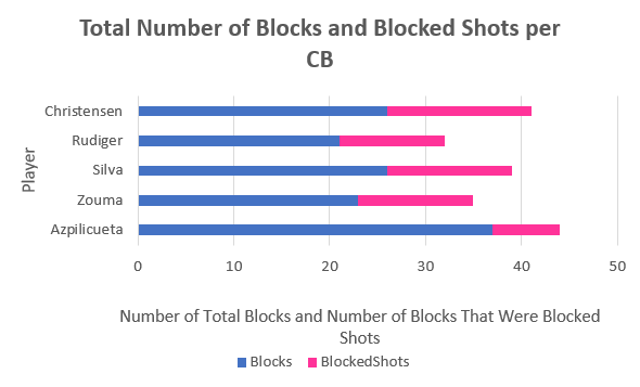 A chart to explain the number of blocks from Chelsea defensive options.
