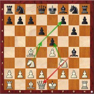 Chess Tactics sacrifice