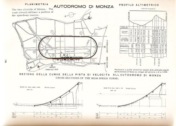 Monzanapolis Track Map 1958
