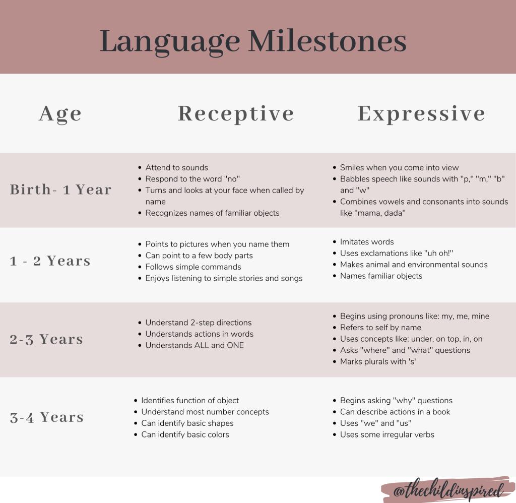 Language Development Chart 1