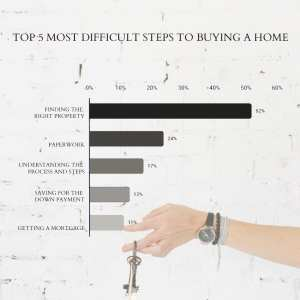 Top 5 Most Difficult Steps to Buying a Home